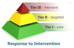 Pyramid for RTI